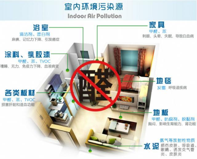室内甲醛超标3倍家具或是真凶